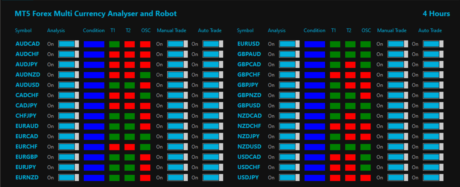 FX Multi Currency Strength Meter Software | FXMCSM